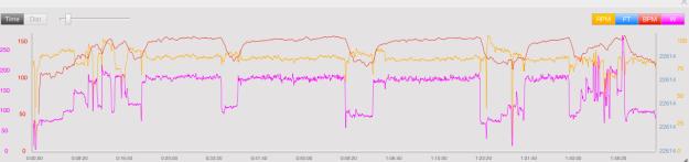 Training peaks data