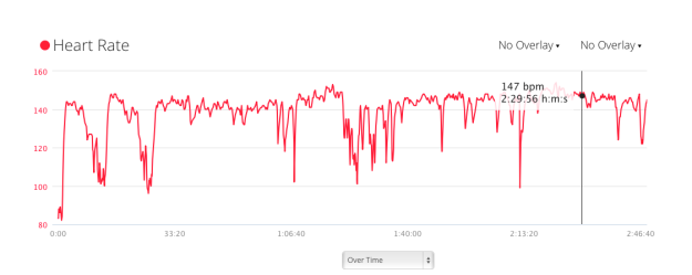 Heart rate does not dip and peak as much.