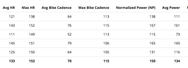 Power data from some intervals last week